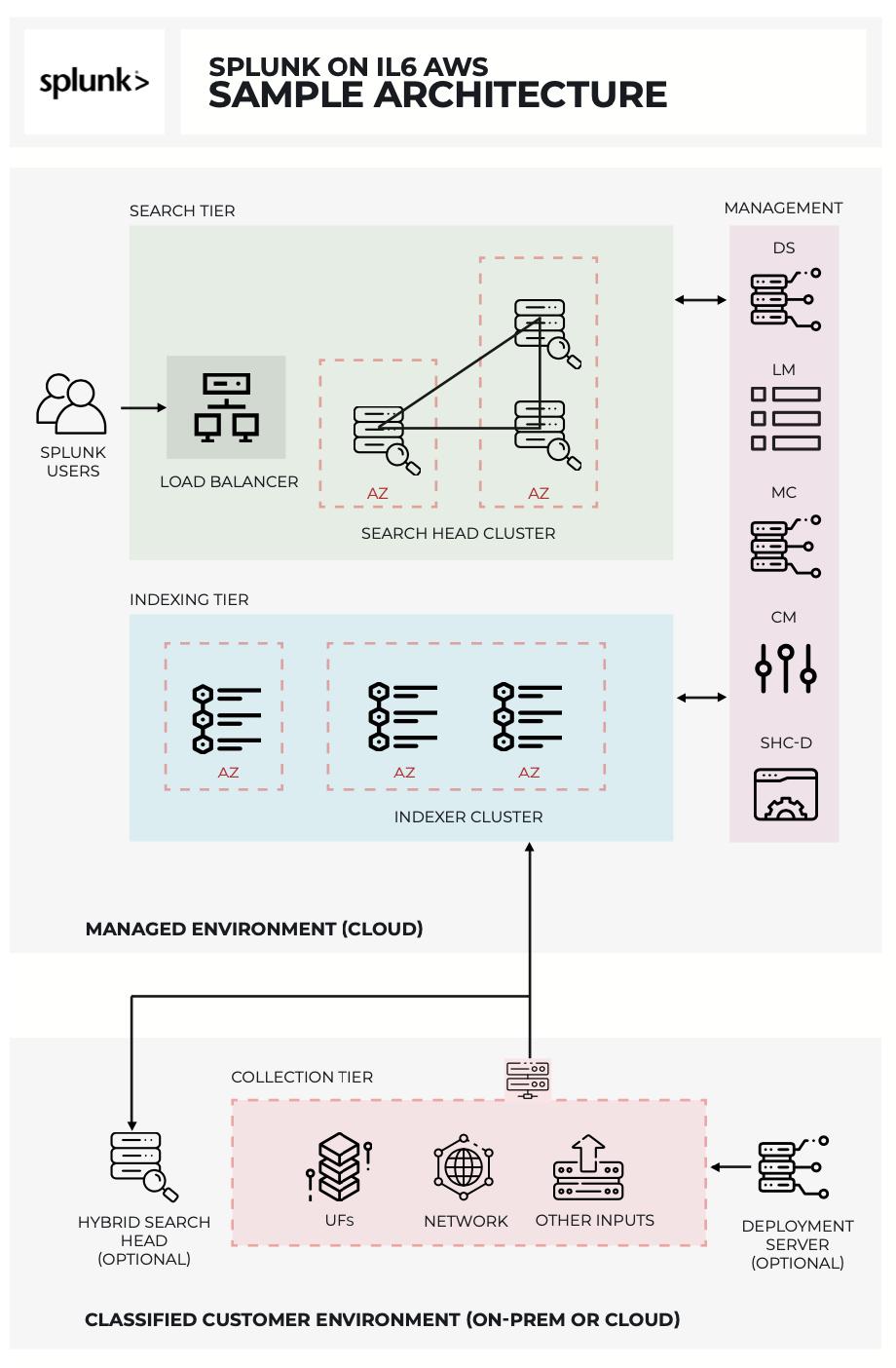 Splunk On IL6 AWS Sample Architecture