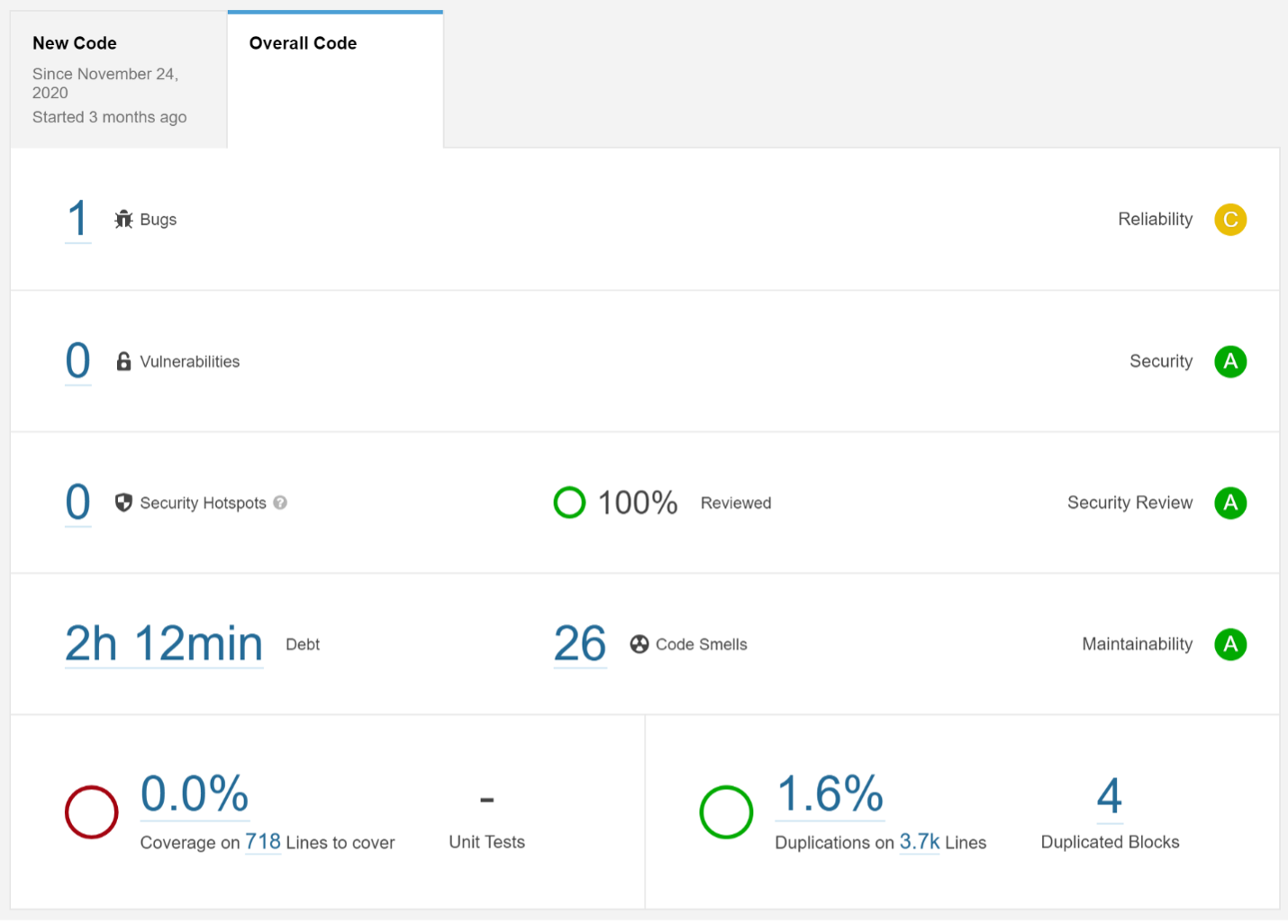 Image of SonarQube Code Security Scan Results