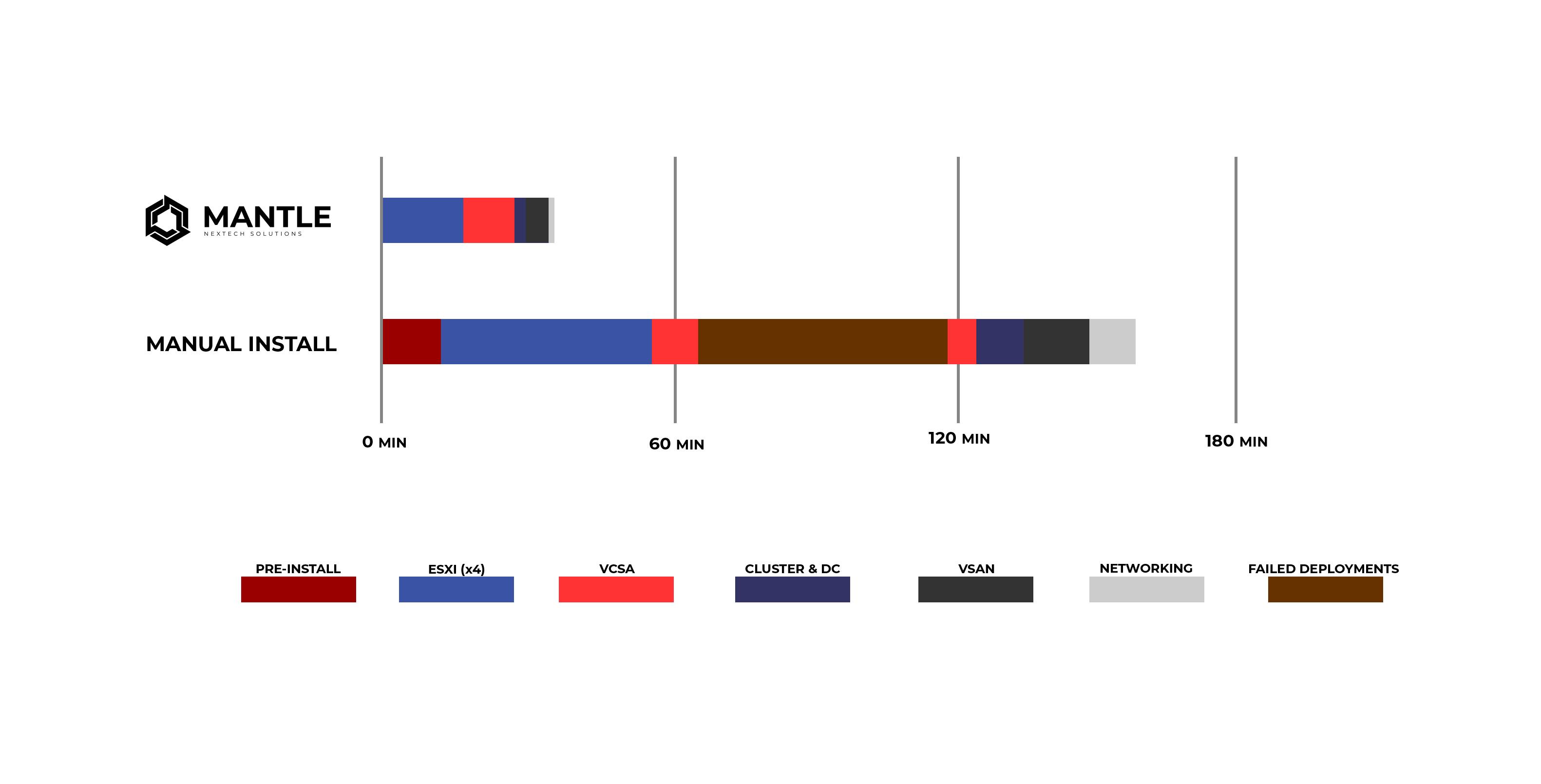 Mantle Deployment Timeline
